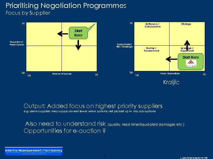 Prioritising Negotiation Programmes Focus by Supplier Hi Hi Strategic Bottleneck / Collaborative Start Here