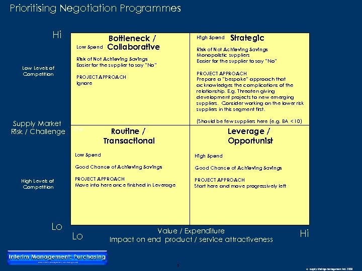 Prioritising Negotiation Programmes Hi Low Spend Low Levels of Competition Supply Market Risk /