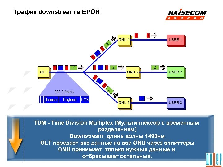 Трафик downstream в EPON TDM - Time Division Multiplex (Мультиплексор с временным разделением) Downstream: