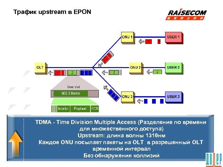 Трафик upstream в EPON TDMA - Time Division Multiple Access (Разделение по времени для