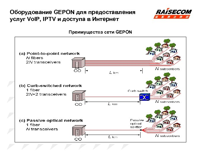 Оборудование GEPON для предоставления услуг Vo. IP, IPTV и доступа в Интернет Преимущества сети