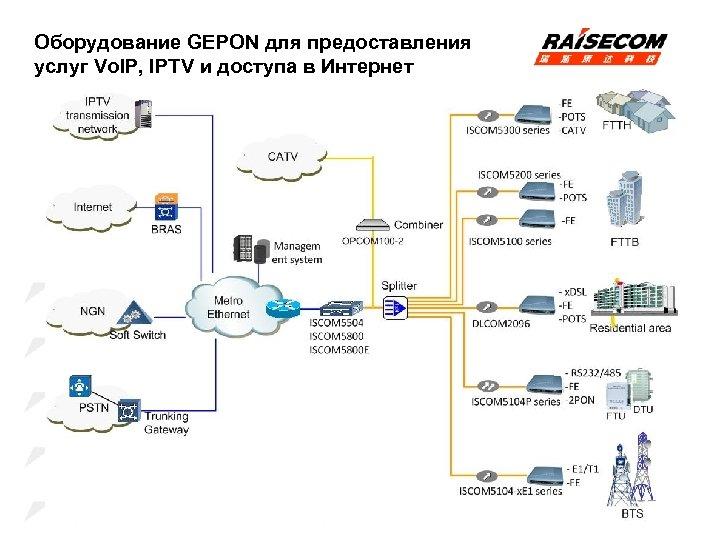 Оборудование GEPON для предоставления услуг Vo. IP, IPTV и доступа в Интернет