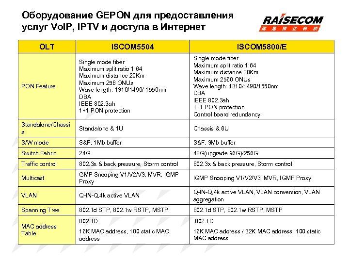 Оборудование GEPON для предоставления услуг Vo. IP, IPTV и доступа в Интернет OLT ISCOM