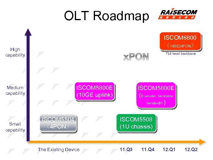 OLT Roadmap ISCOM 6800 (168/224 PON) High capability Tbit level backbone ISCOM 5800 E
