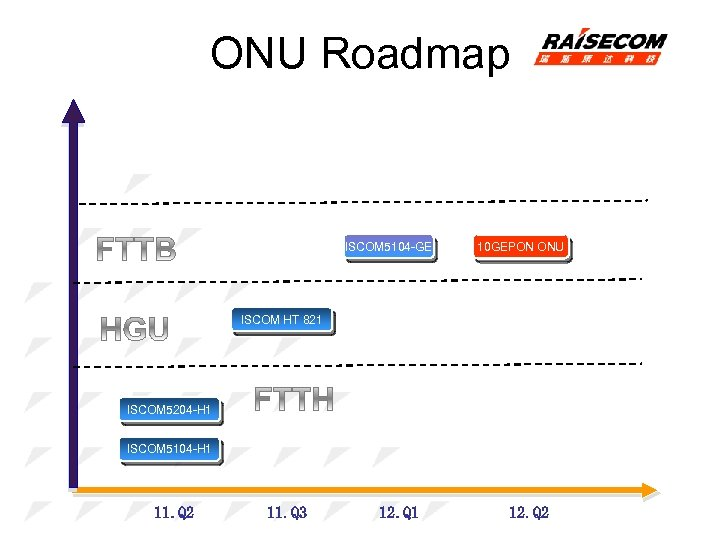 ONU Roadmap ISCOM 5104 -GE 10 GEPON ONU ISCOM HT 821 ISCOM 5204 -H