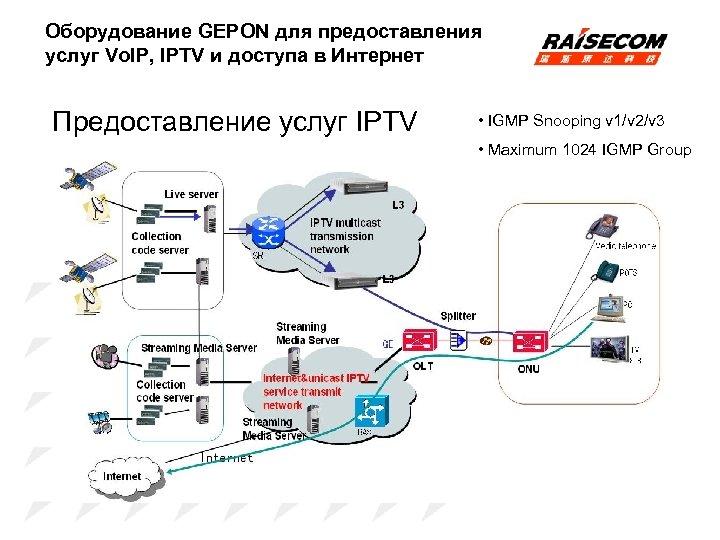 Оборудование GEPON для предоставления услуг Vo. IP, IPTV и доступа в Интернет Предоставление услуг