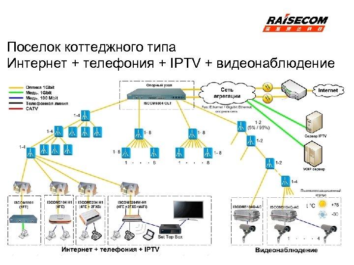 Поселок коттеджного типа Интернет + телефония + IPTV + видеонаблюдение