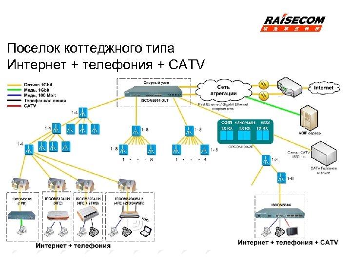 Поселок коттеджного типа Интернет + телефония + CATV