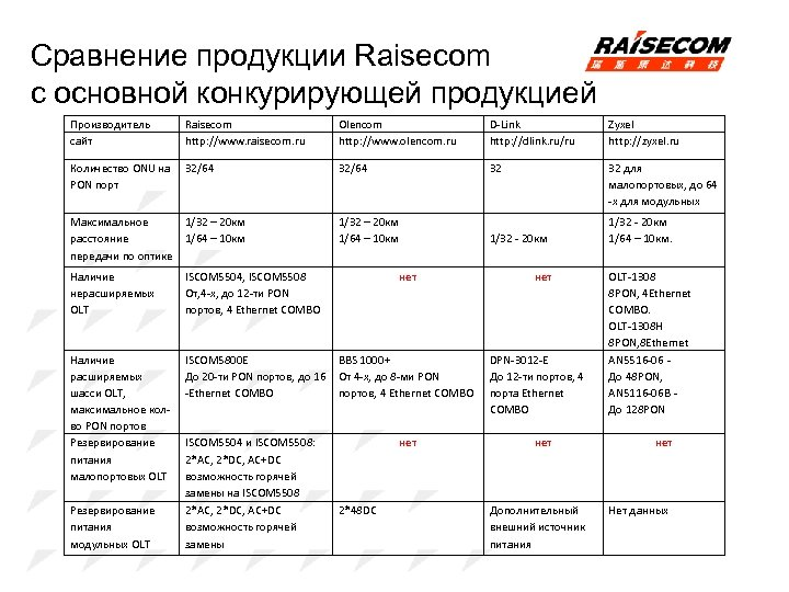 Сравнение продукции Raisecom с основной конкурирующей продукцией Производитель сайт Raisecom http: //www. raisecom. ru