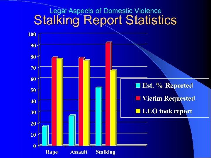 Legal Aspects of Domestic Violence Stalking Report Statistics