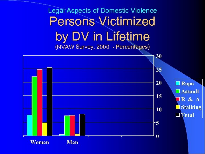 Legal Aspects of Domestic Violence Persons Victimized by DV in Lifetime (NVAW Survey, 2000