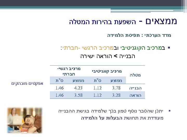 ממצאים - השפעת בהירות המטלה מדד הערכתי : תפיסת הלמידה § במרכיב הקוגניטיבי