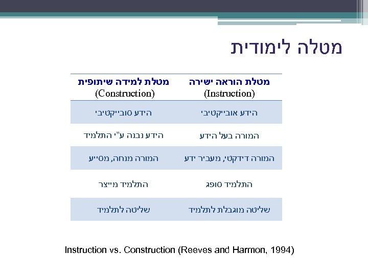 מטלה לימודית מטלת הוראה ישירה ) (Instruction מטלת למידה שיתופית ) (Construction הידע