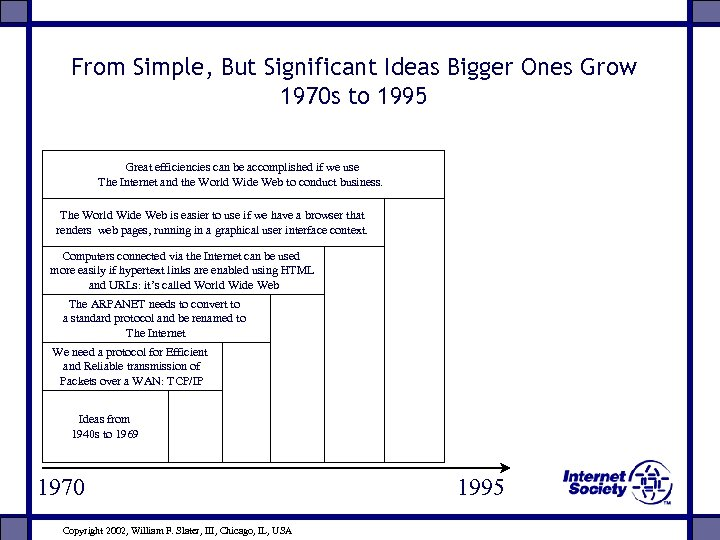 From Simple, But Significant Ideas Bigger Ones Grow 1970 s to 1995 Great efficiencies