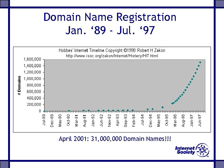 Domain Name Registration Jan. ' 89 - Jul. ' 97 April 2001: 31, 000