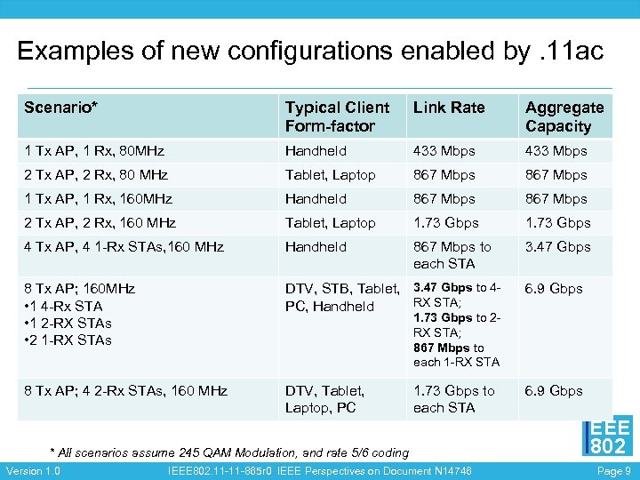 Examples of new configurations enabled by. 11 ac Scenario* Typical Client Form-factor Link Rate