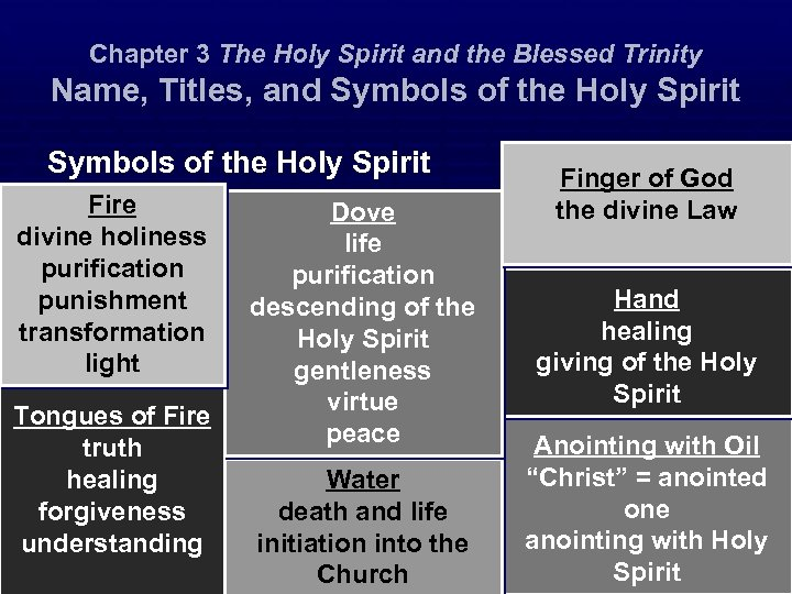 Chapter 3 The Holy Spirit and the Blessed Trinity Name, Titles, and Symbols of