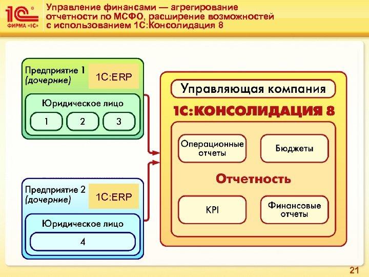 Управление финансами — агрегирование отчетности по МСФО, расширение возможностей с использованием 1 С: Консолидация
