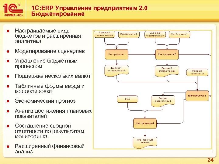 1 С: ERP Управление предприятием 2. 0 Бюджетирование n n n n n Настраиваемые