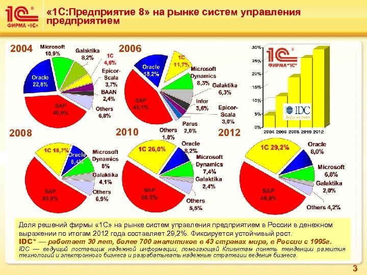 « 1 С: Предприятие 8» на рынке систем управления предприятием 2004 2006 2008