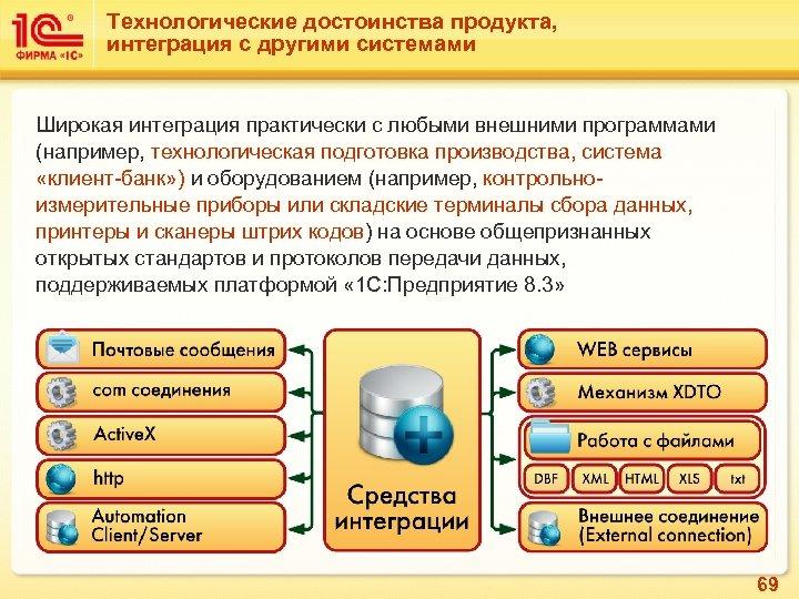 Технологические достоинства продукта, интеграция с другими системами Широкая интеграция практически с любыми внешними программами
