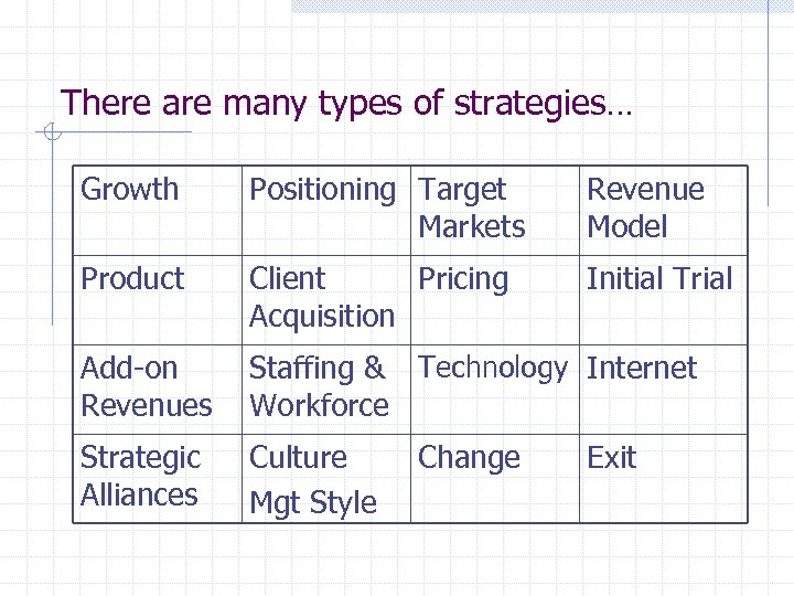 There are many types of strategies… Growth Positioning Target Markets Revenue Model Product Client
