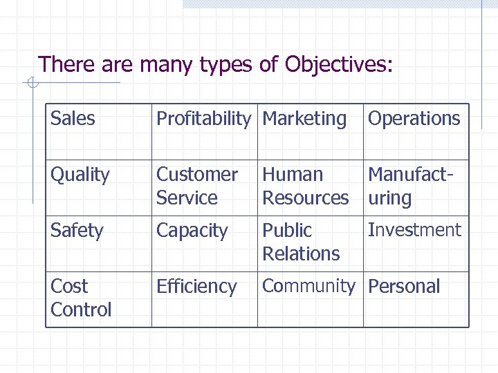 There are many types of Objectives: Sales Profitability Marketing Operations Quality Customer Service Human