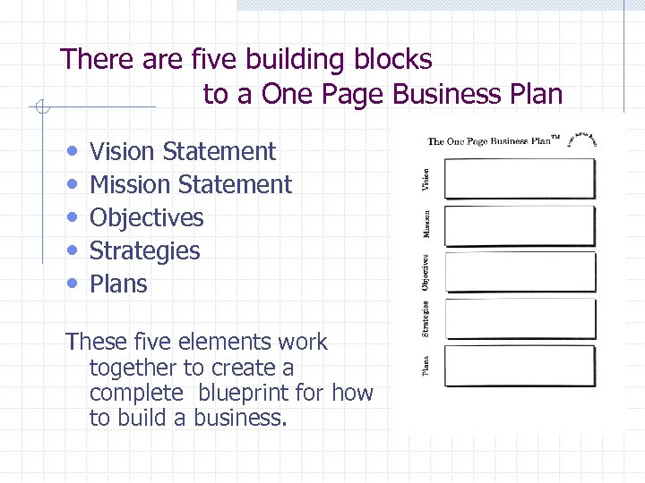 There are five building blocks to a One Page Business Plan • • •