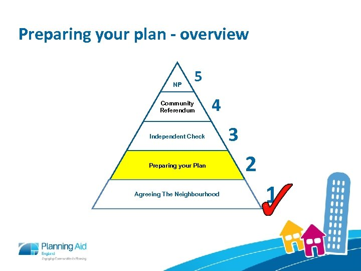 Preparing your plan - overview NP 5 Community Referendum 4 Independent Check Preparing your