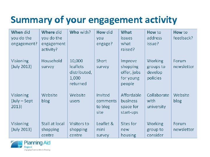 Summary of your engagement activity 8