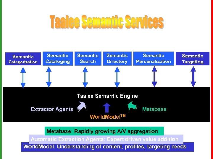 Semantic Categor. Ization Semantic Cataloging Semantic Search Semantic Directory Semantic Personalization Semantic Targeting Taalee