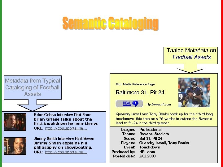 Taalee Metadata on Football Assets Metadata from Typical Virage Search on Cataloging of Football