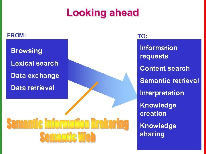 Looking ahead FROM: Browsing Lexical search Data exchange Data retrieval TO: Information requests Content