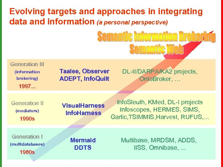 Evolving targets and approaches in integrating data and information (a personal perspective) Generation III