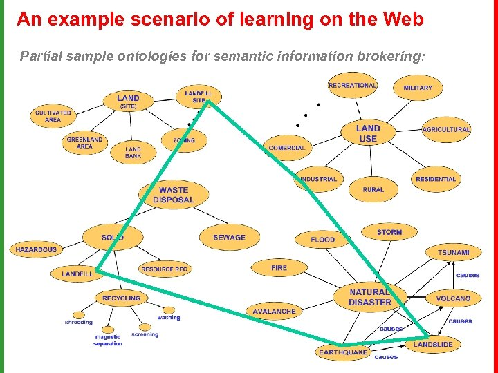 An example scenario of learning on the Web Partial sample ontologies for semantic information