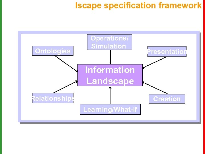 Iscape specification framework Ontologies Operations/ Simulation Presentation Information Landscape Relationships Creation Learning/What-if