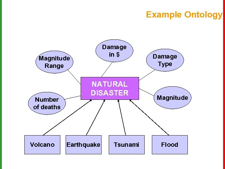 Example Ontology Damage in $ Magnitude Range Number of deaths Volcano NATURAL DISASTER Earthquake