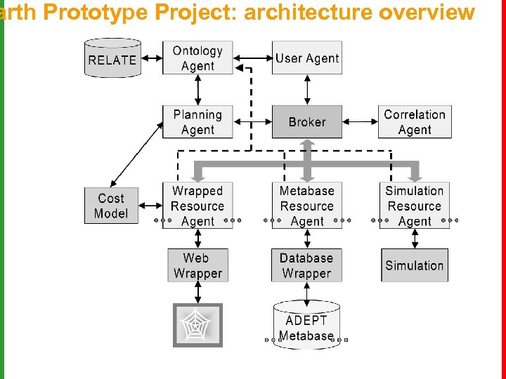 arth Prototype Project: architecture overview