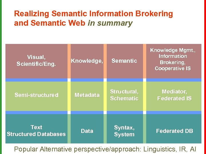 Realizing Semantic Information Brokering and Semantic Web in summary Knowledge Mgmt. , Information Brokering,