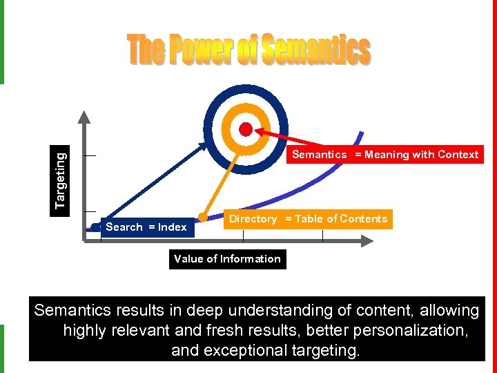 Targeting Semantics = Meaning with Context Search = Index Directory = Table of Contents