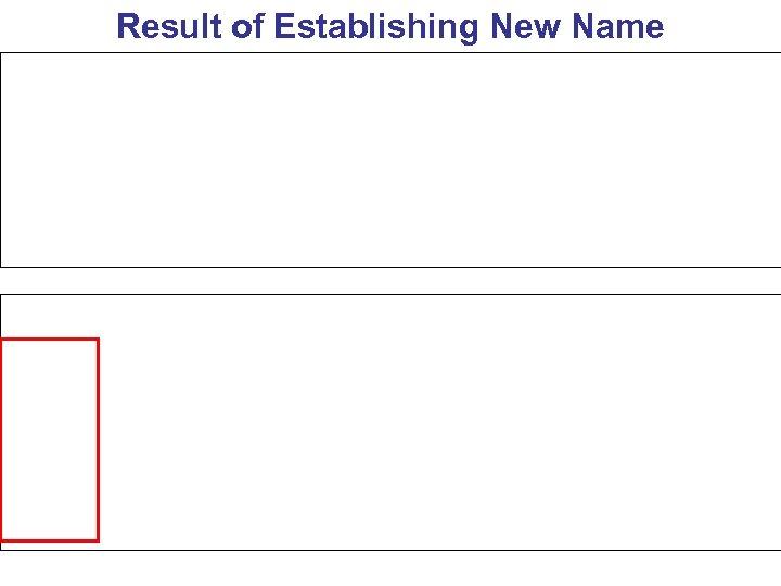 Result of Establishing New Name