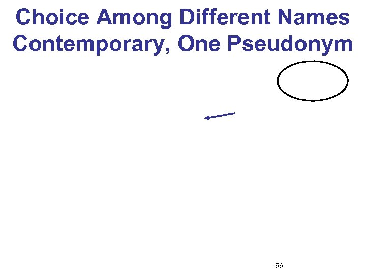 Choice Among Different Names Contemporary, One Pseudonym 56
