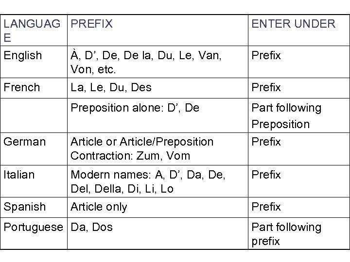LANGUAG PREFIX E English À, D', De la, Du, Le, Van, Von, etc. ENTER