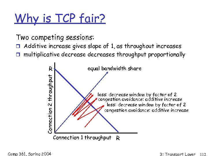 Why is TCP fair? Two competing sessions: r Additive increase gives slope of 1,