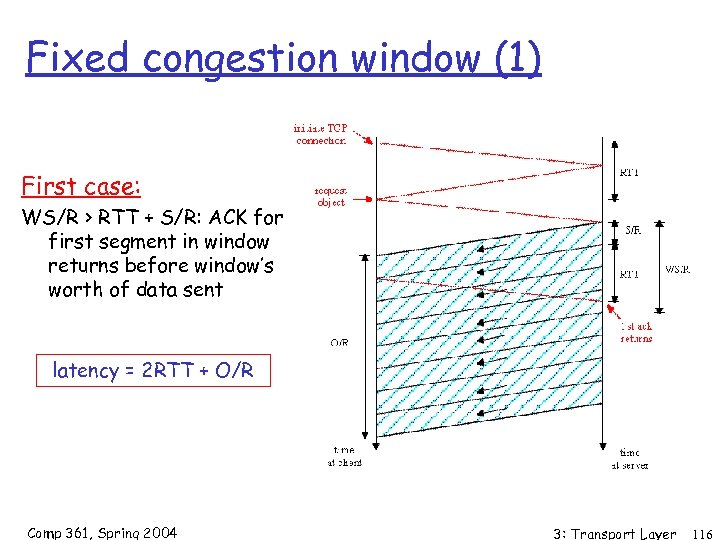 Fixed congestion window (1) First case: WS/R > RTT + S/R: ACK for first