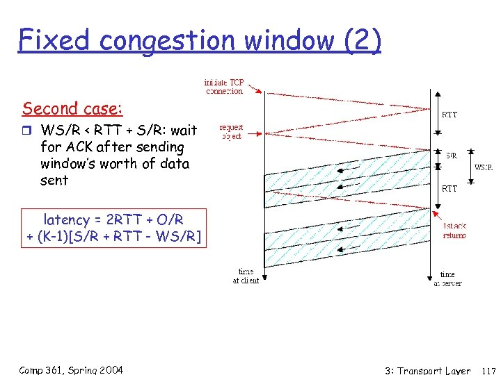 Fixed congestion window (2) Second case: r WS/R < RTT + S/R: wait for
