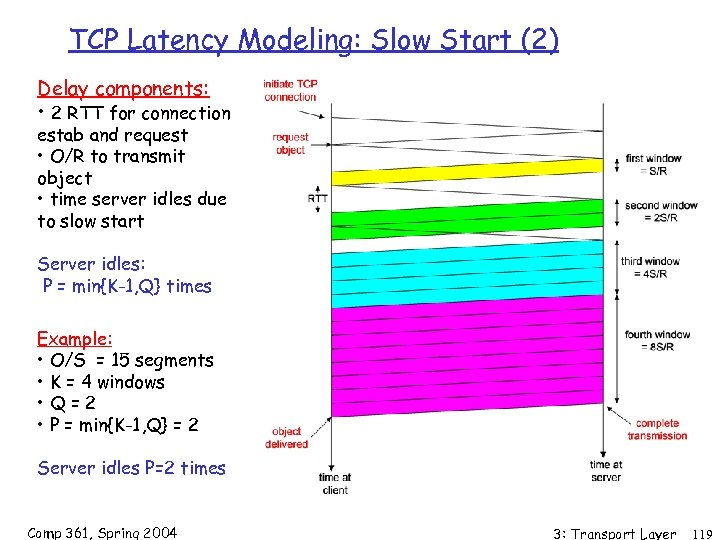 TCP Latency Modeling: Slow Start (2) Delay components: • 2 RTT for connection estab