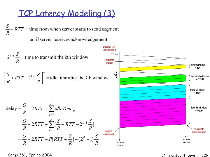 TCP Latency Modeling (3) Comp 361, Spring 2004 3: Transport Layer 120