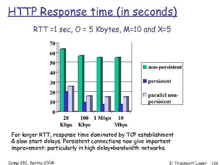 HTTP Response time (in seconds) RTT =1 sec, O = 5 Kbytes, M=10 and
