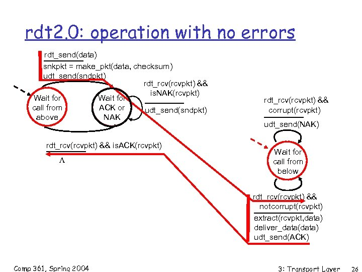rdt 2. 0: operation with no errors rdt_send(data) snkpkt = make_pkt(data, checksum) udt_send(sndpkt) rdt_rcv(rcvpkt)